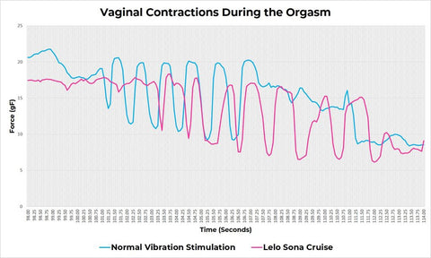 Vaginal contractions during orgasm with a suction vibrator, as measured by the Lioness app
