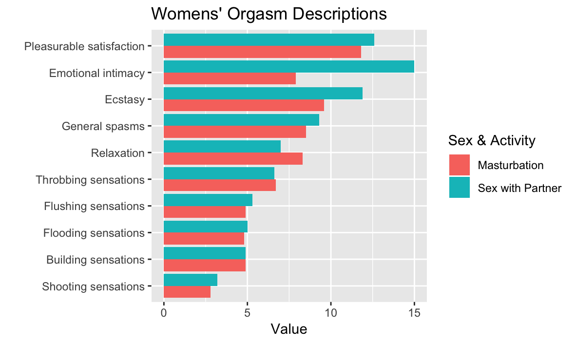 Women's descriptions of orgasms, visualization