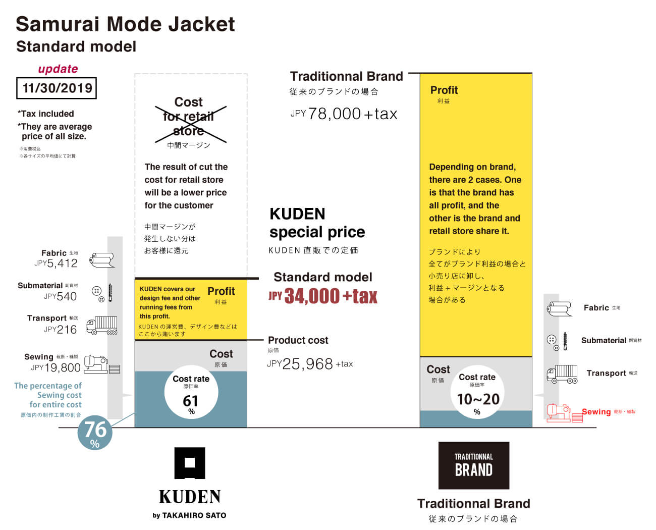 Price sheet of Next Kimono Samurai Mode Jacket from KUDEN by TAKAHIRO SATO