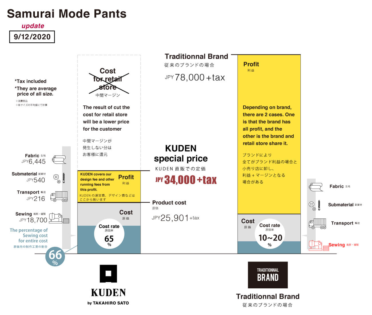 Price sheet of Samurai Mode Pants, Next Kimono Samurai Mode Series from KUDEN by TAKAHIRO SATO
