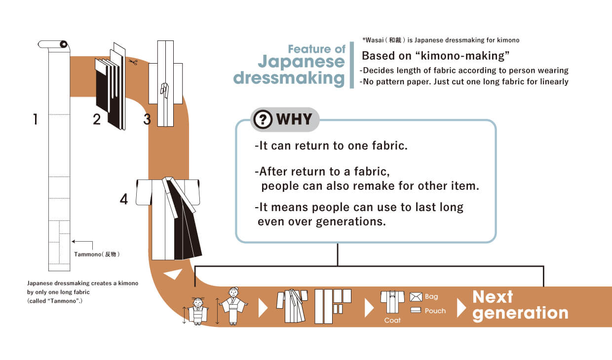 Feature of Japanese dressmaking
