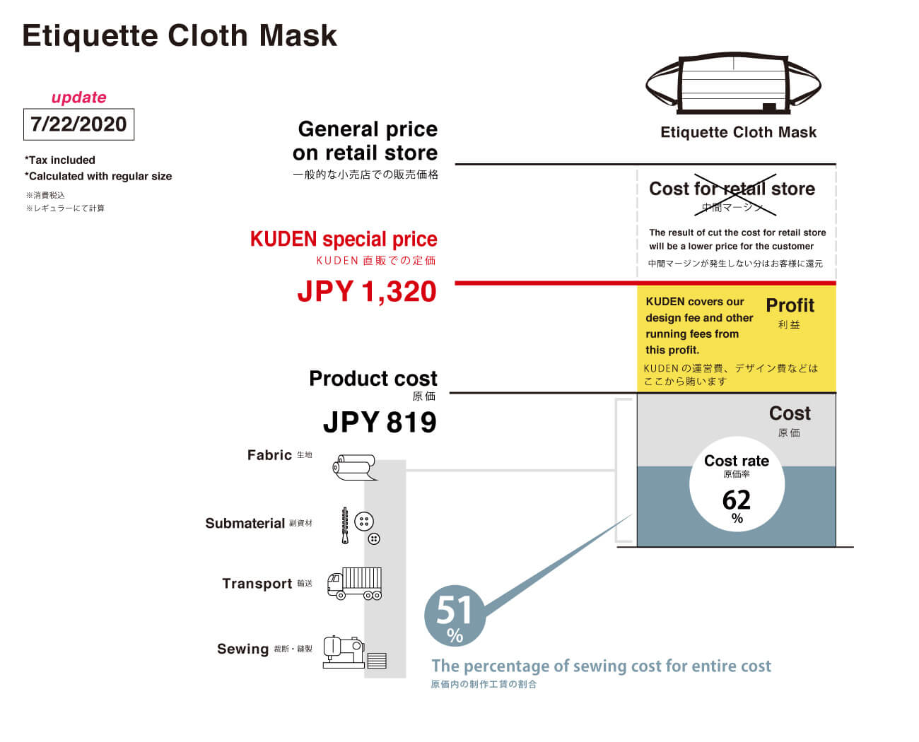 Price sheet of Etiquette Cloth Mask from KUDEN by TAKAHIRO SATO