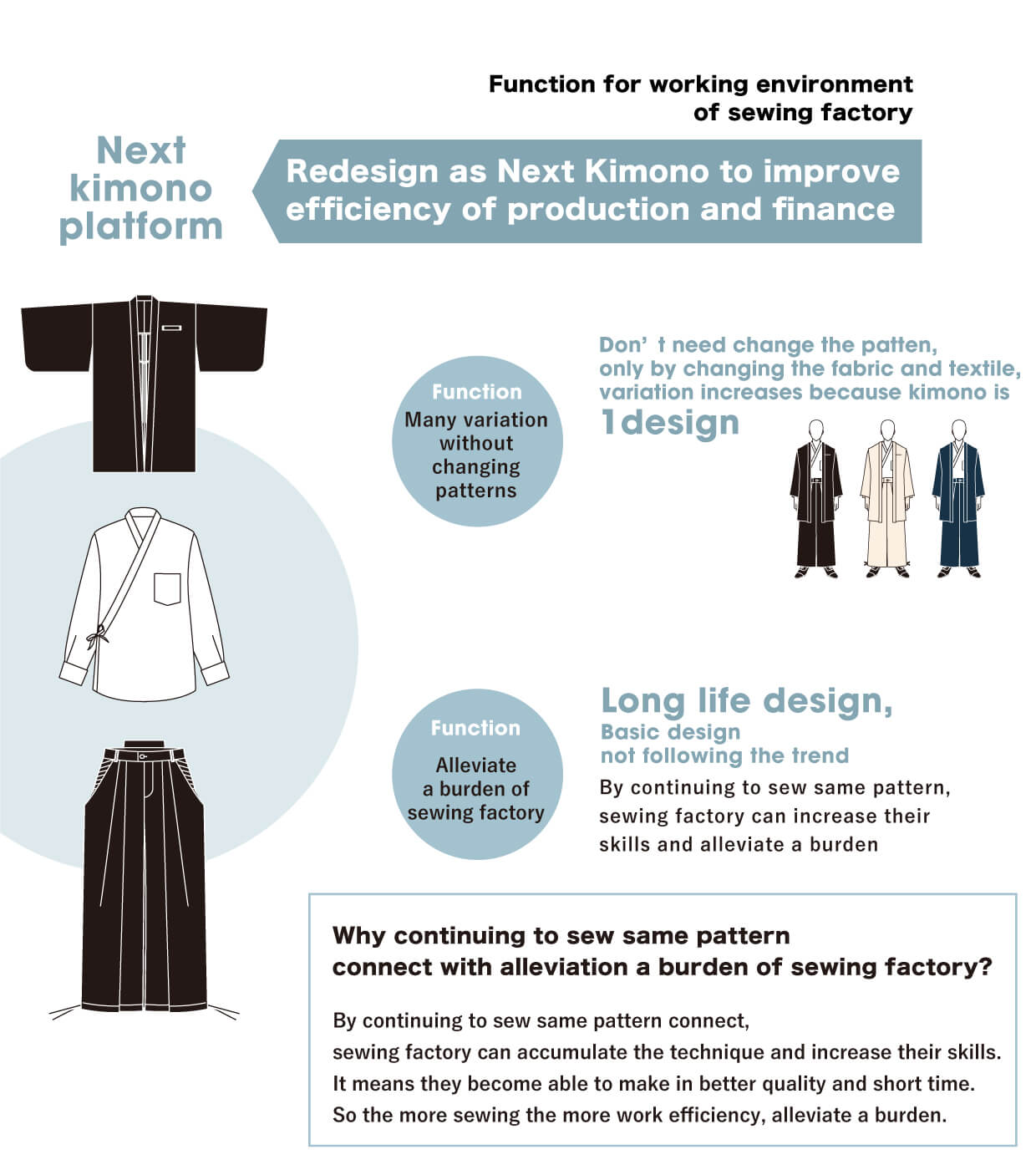 Redesign as Next Kimono to improve efficiency of production and finance