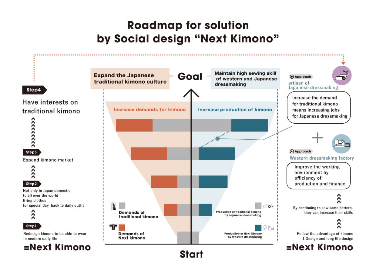 "Roadmap for solution by Social design ""Next Kimono"""