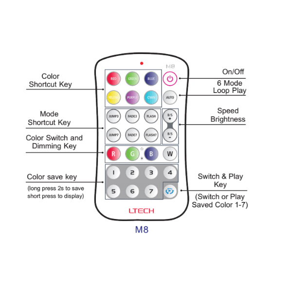 M-SERIES RGB/RGBW MULTICOLOR LED LIGHT STRIP CONTROL