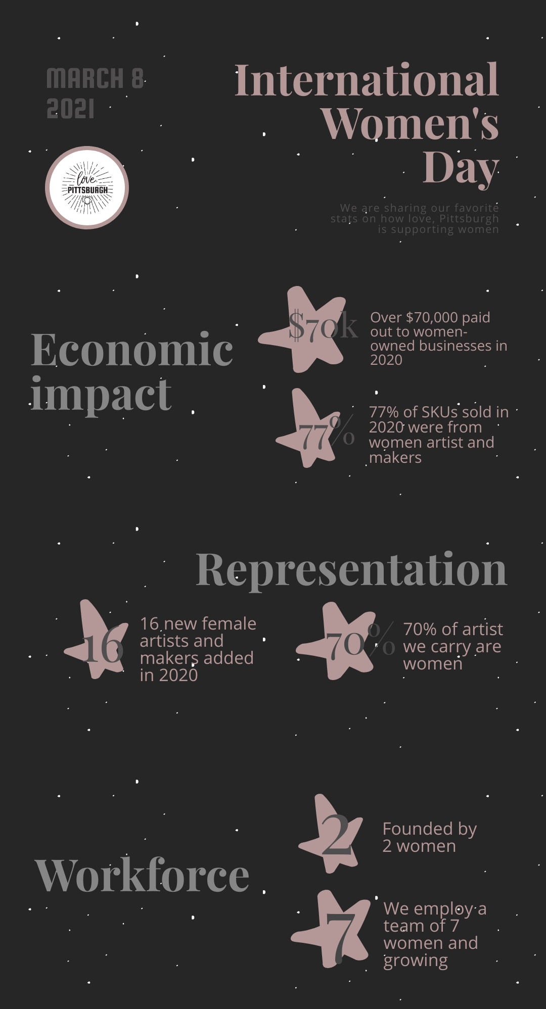 International Women's Day - Stats on how we support women