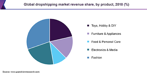 Global Dropshipping Market Revenue Share (Graph)