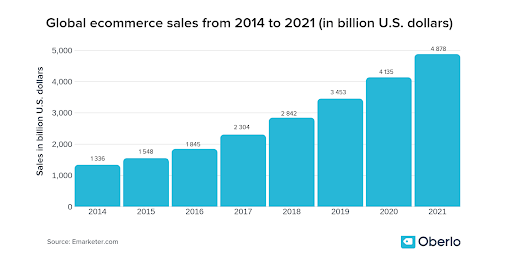 global ecommerce sales from 2014 to 2021 (Graph)