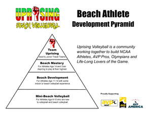 Finding Your Place in the Uprising Volleyball Beach Athlete Development Pyramid