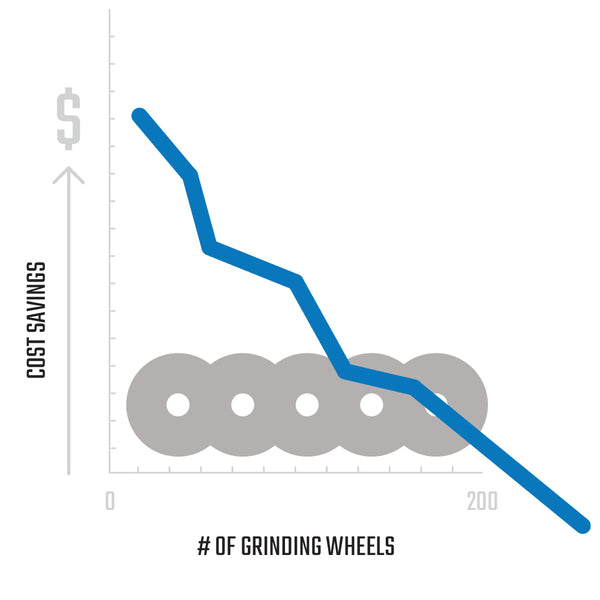 Grinding Wheel Savings Graph