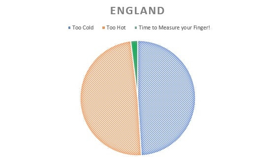 England Weather Pie Chart