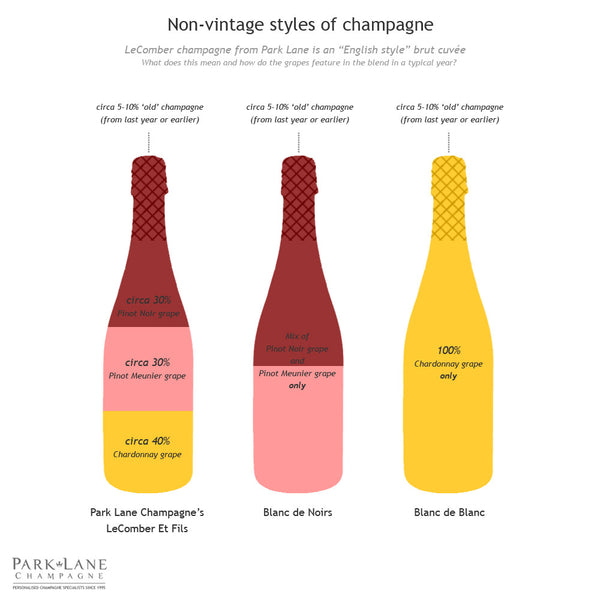 Non vintage styles of champagne diagram
