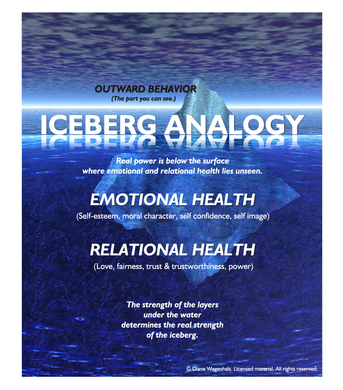 Iceberg Analogy Poster
