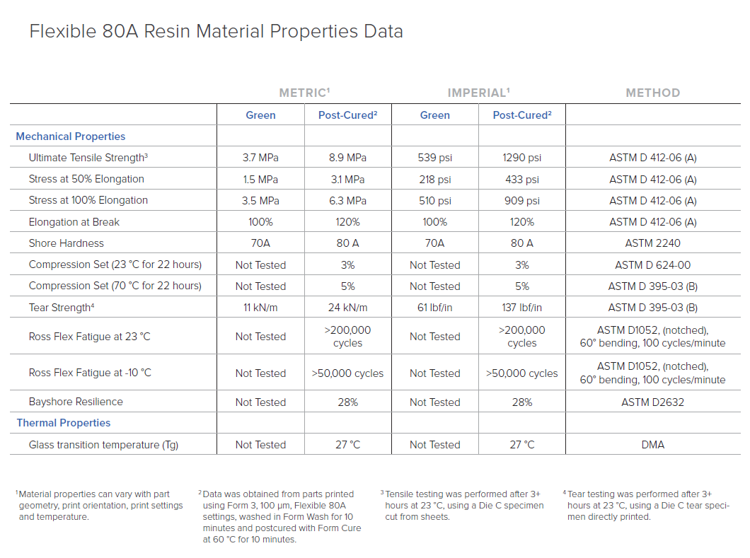 Material Properties - 80A
