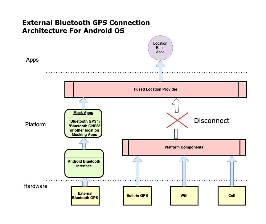 External Bluetooth GPS Connection Architecture For Android OS-3