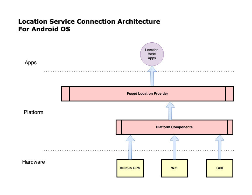 Location Service Architecture For Android OS