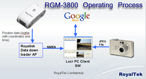 Royaltek RGM-3800 GPS Data Logger