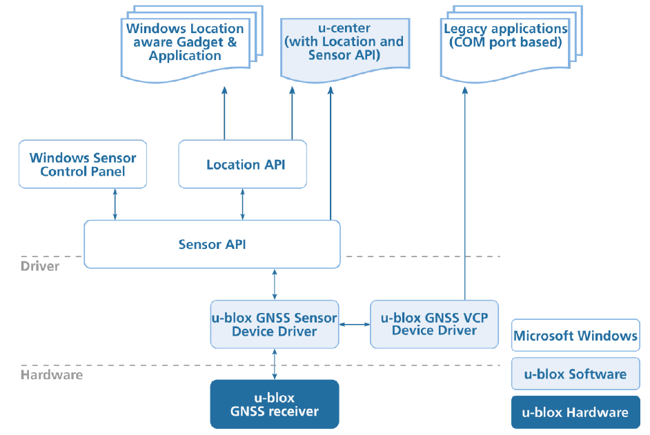 GNSS Receiver, Windows Location Sensors and Location Platform architecture