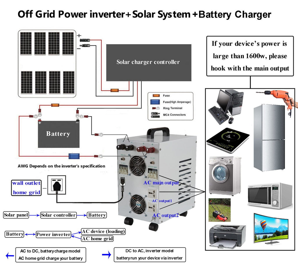 Solinba® Off Grid Power Inverter