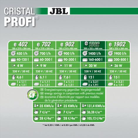 JBL CristalProfi e1502 greenline External Filter