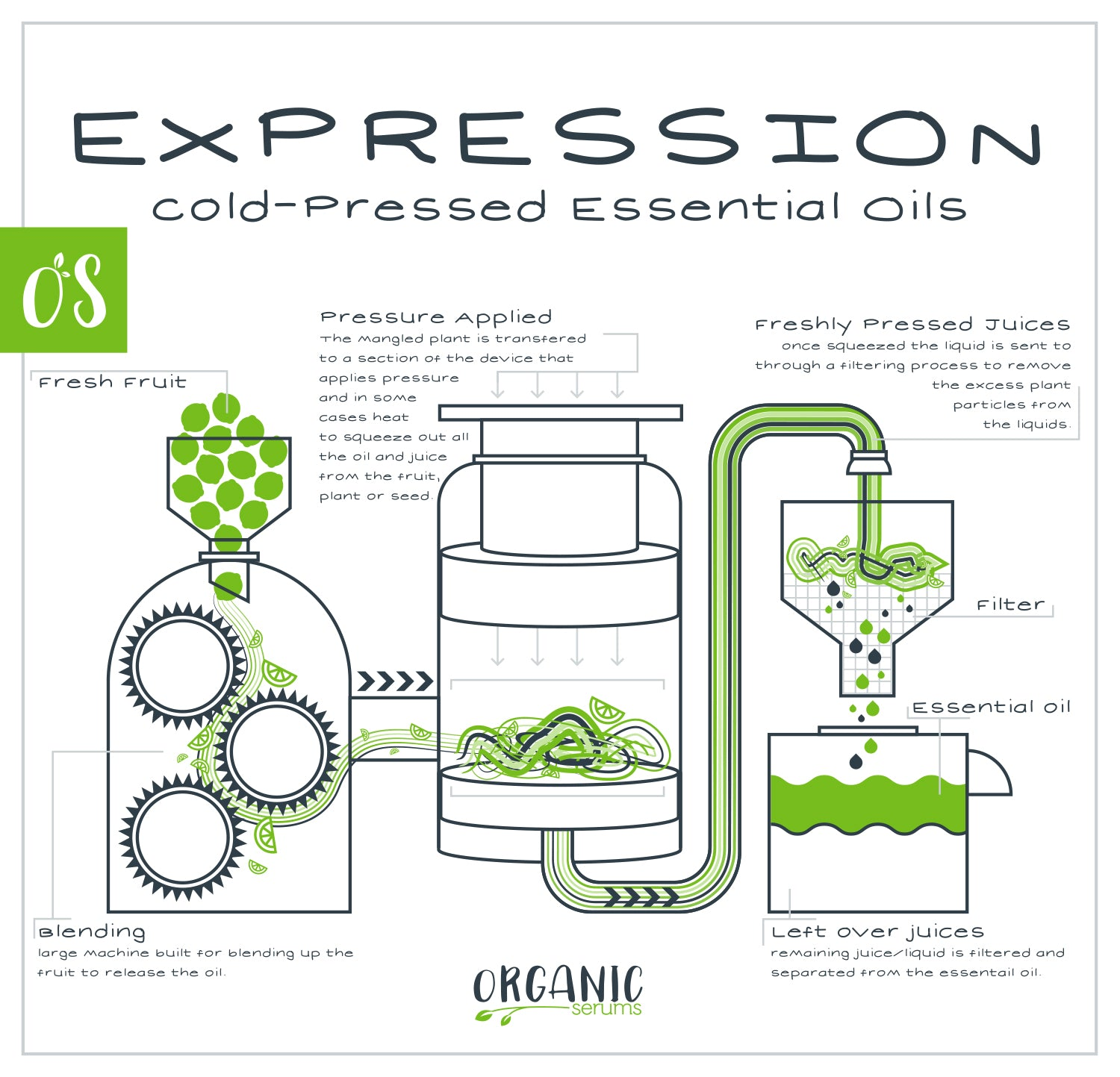 Cold-Press Extraction of Essential Oils