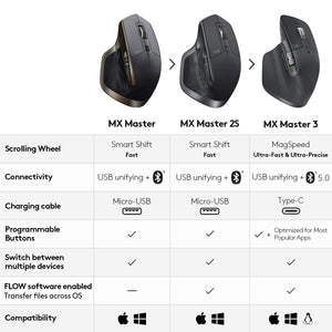 Logitech MX Master 2S 3 Business Edition Wireless Mouse - yrGear