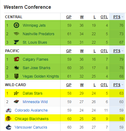 NHL hockey, Standings, Playoffs, Wild Card