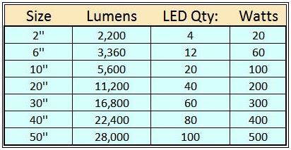 lighting brightness chart