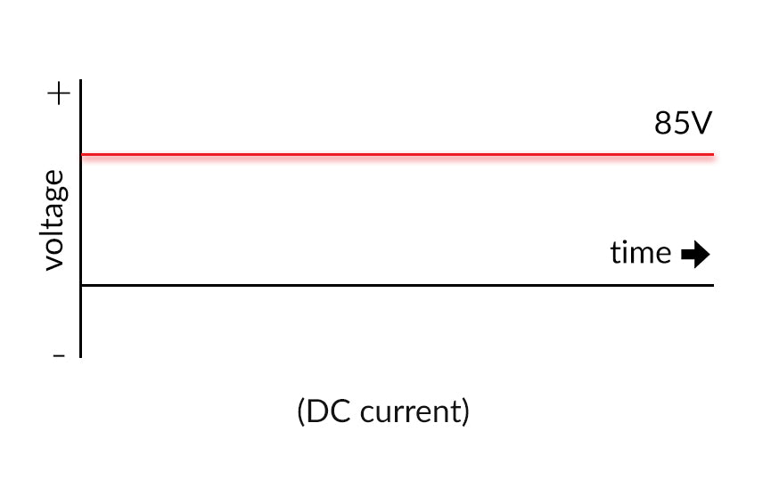 dc ballast current flow