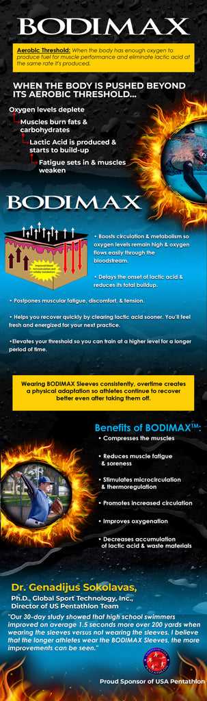 A3 Performance BODIMAX Compression Sleeves Technology Infographic