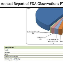 Annual Report of FDA Observations FY 2018