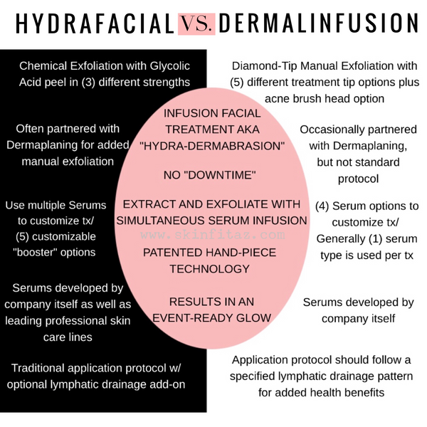 is HydraFacial or Dermalinfusion better?