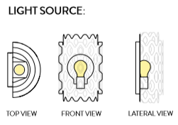 Light source drawing