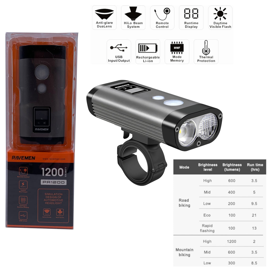 Ravemen PR1200 1200 Lumen USB Dual Headlight w/ Remote Switch