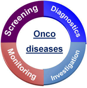 Neo-onco-vascularisation, neoangio-onco-genesis and oncocapillars screening