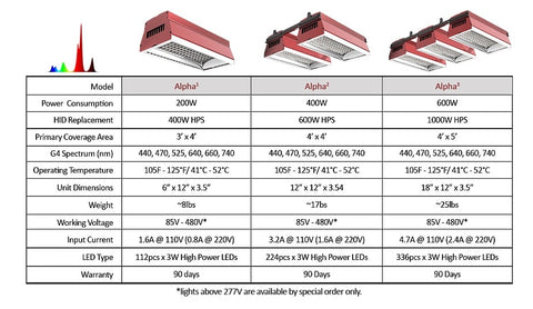 Alpha Grow Light Comparison Chart