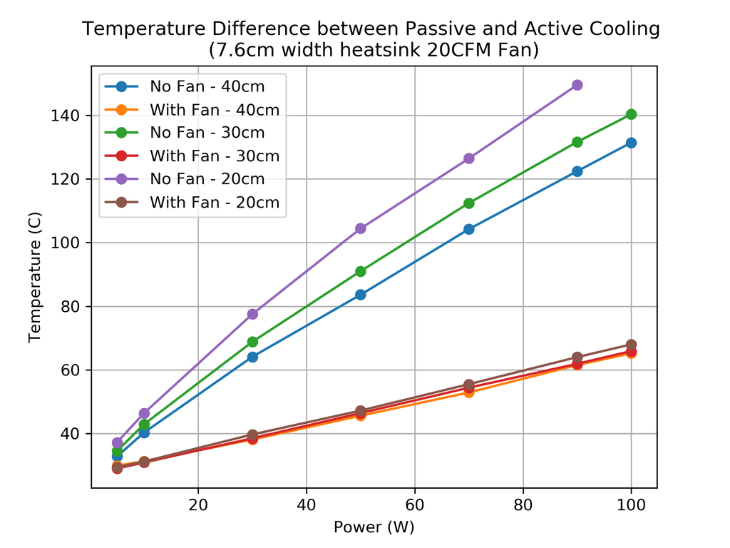 ACTIVE_VS_PASSIVE_COOLING_76MMWIDE_HEATSINK_DIFFERENT_LENGTHS