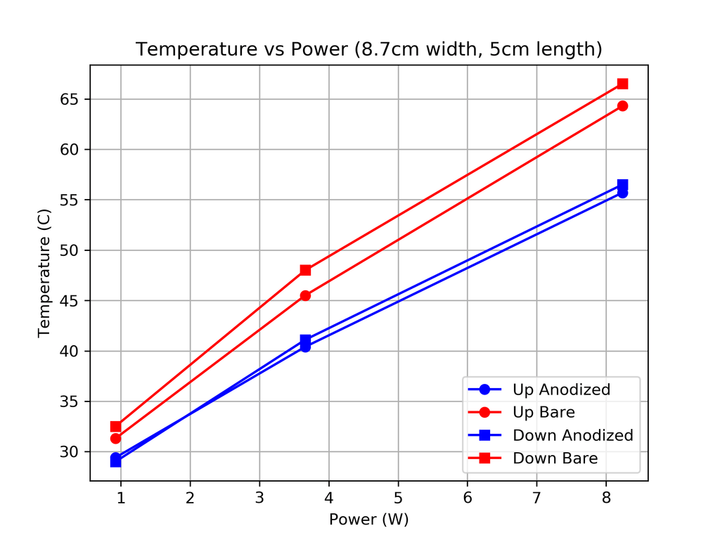TEMP_VS_POWER_87mm_50mm_LENGTH