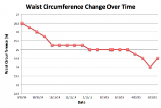Rachel's waist circumference change over time