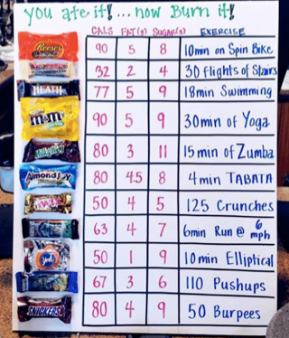 Caloric equivalents of some of our favorite treats.