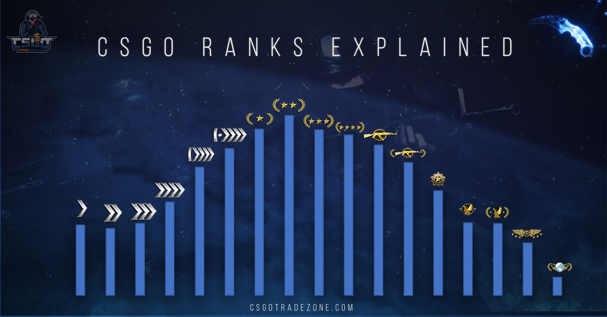 Csgo Ranks explained by csgotradezone (stats)