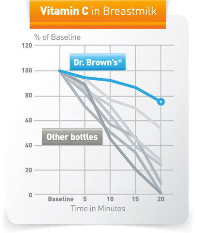 Dr. Browns Vitamin C in Breastmilk