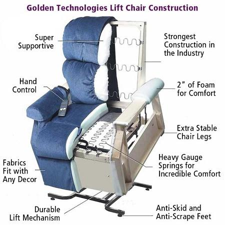 MaxiComforter - Zero Gravity Lift Chair