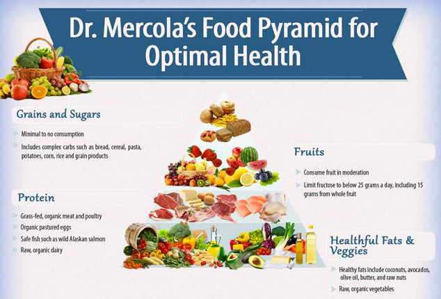 Dr Mercola Food Pyramid for optimal health