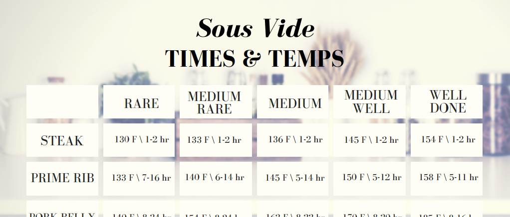 Sous Vide 101: Times and Temps