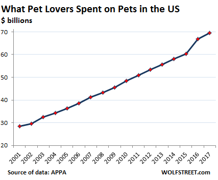 chart of spending on pets going upwards meaning market is growing