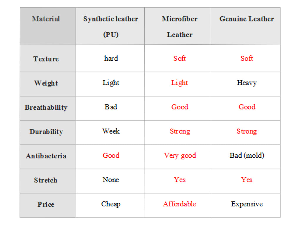 Comparsion table for different types of leather