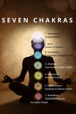 The Dawn of a New Life – Chakras and awakening of Kundalini - Yoga