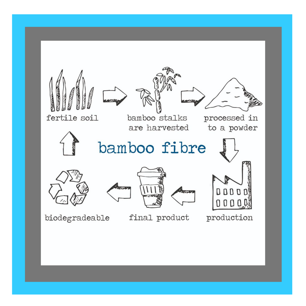 image depicting bamboo fibre manufacturing process