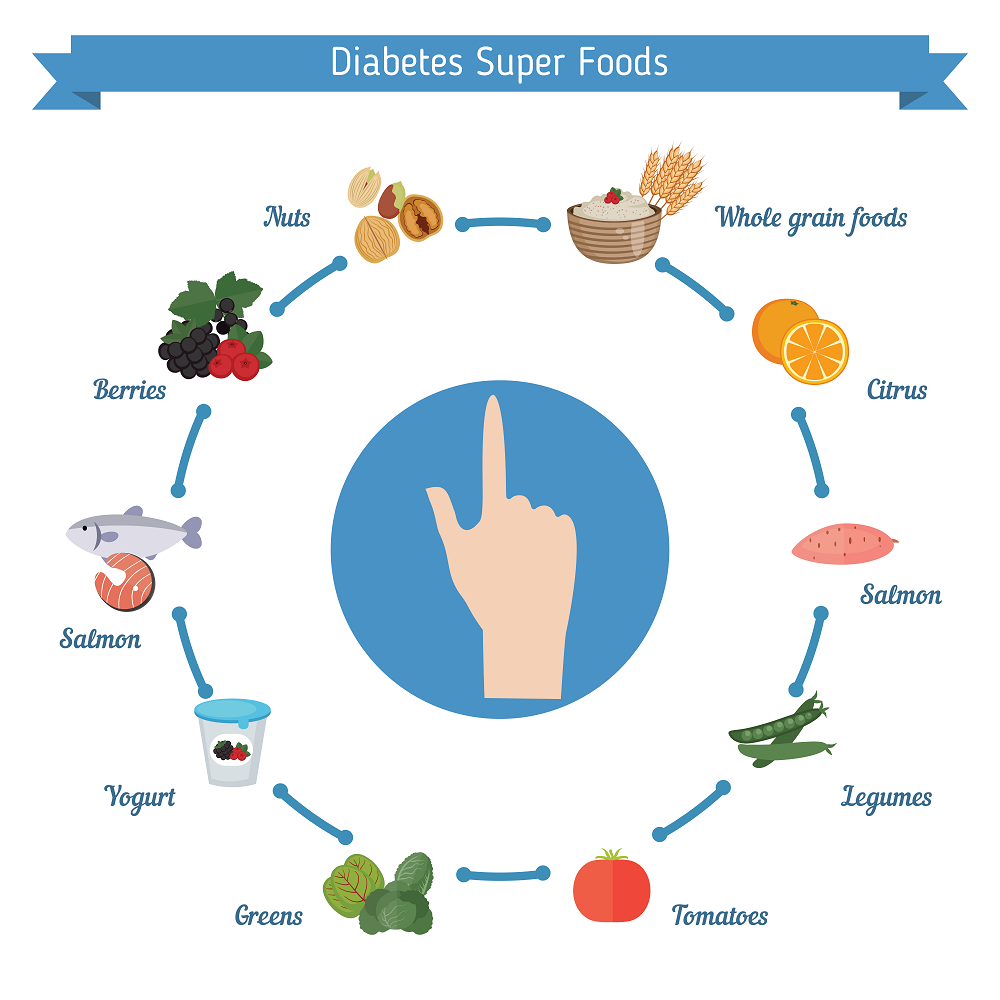 foods to eat for diabetics
